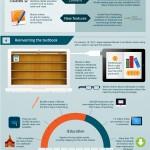Ako Apple iBooks transformuje vysoké školstvo
