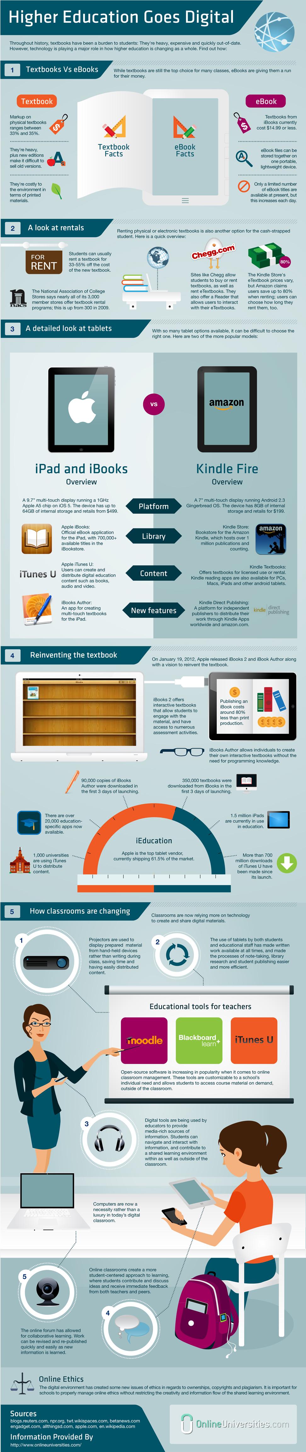 Apple iBooks Mení spôsob učenia Infografika od: onlineuniversities.com