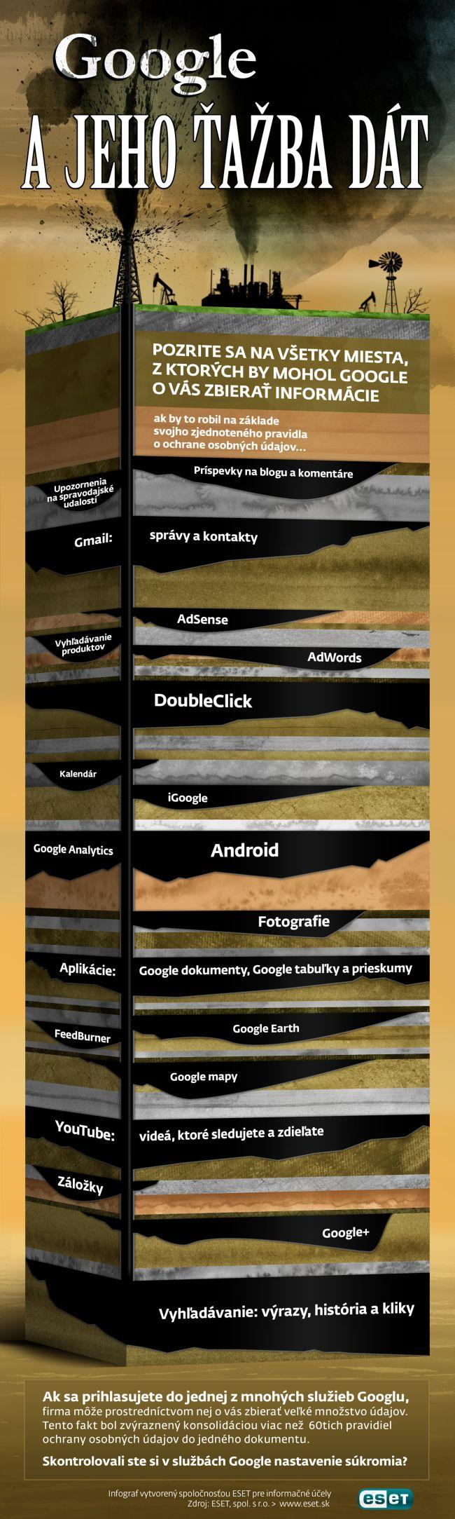 Google a jeho ťažba dát