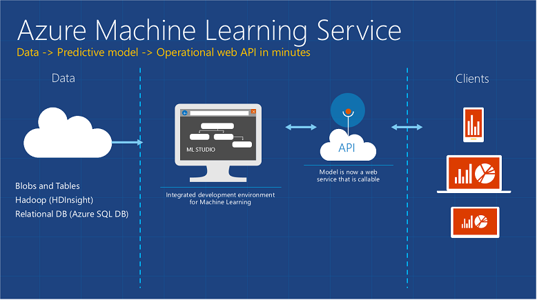 microsoft_azure_machine_learning