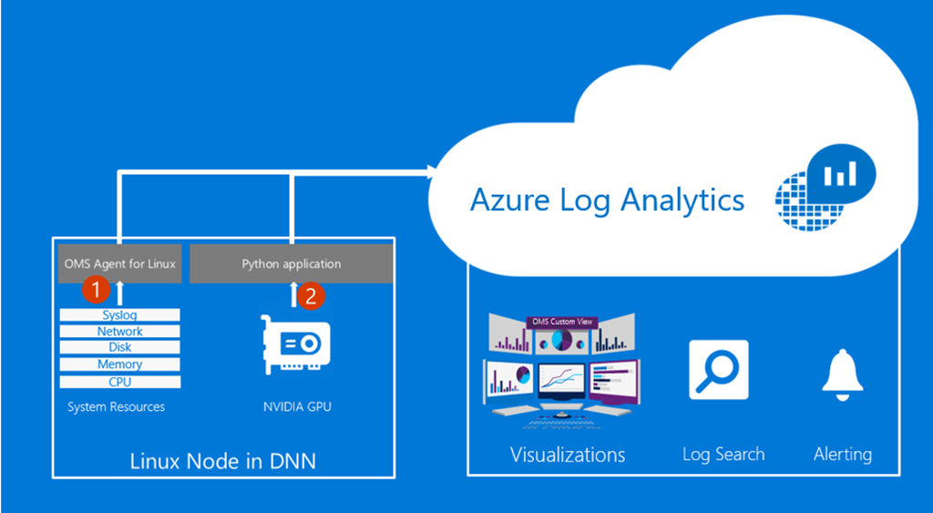 microsoft_azure_oms_log_analytics