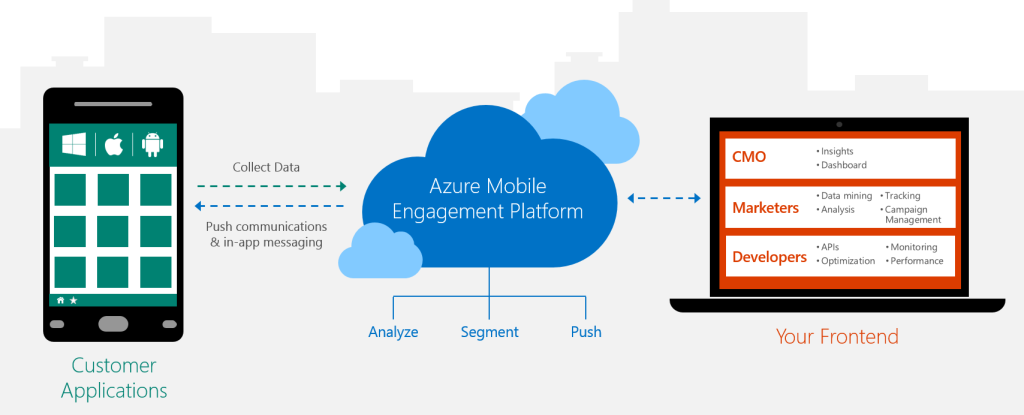 microsoft-azure-mobile-engagement