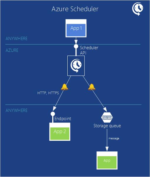 microsoft-azure-scheduler